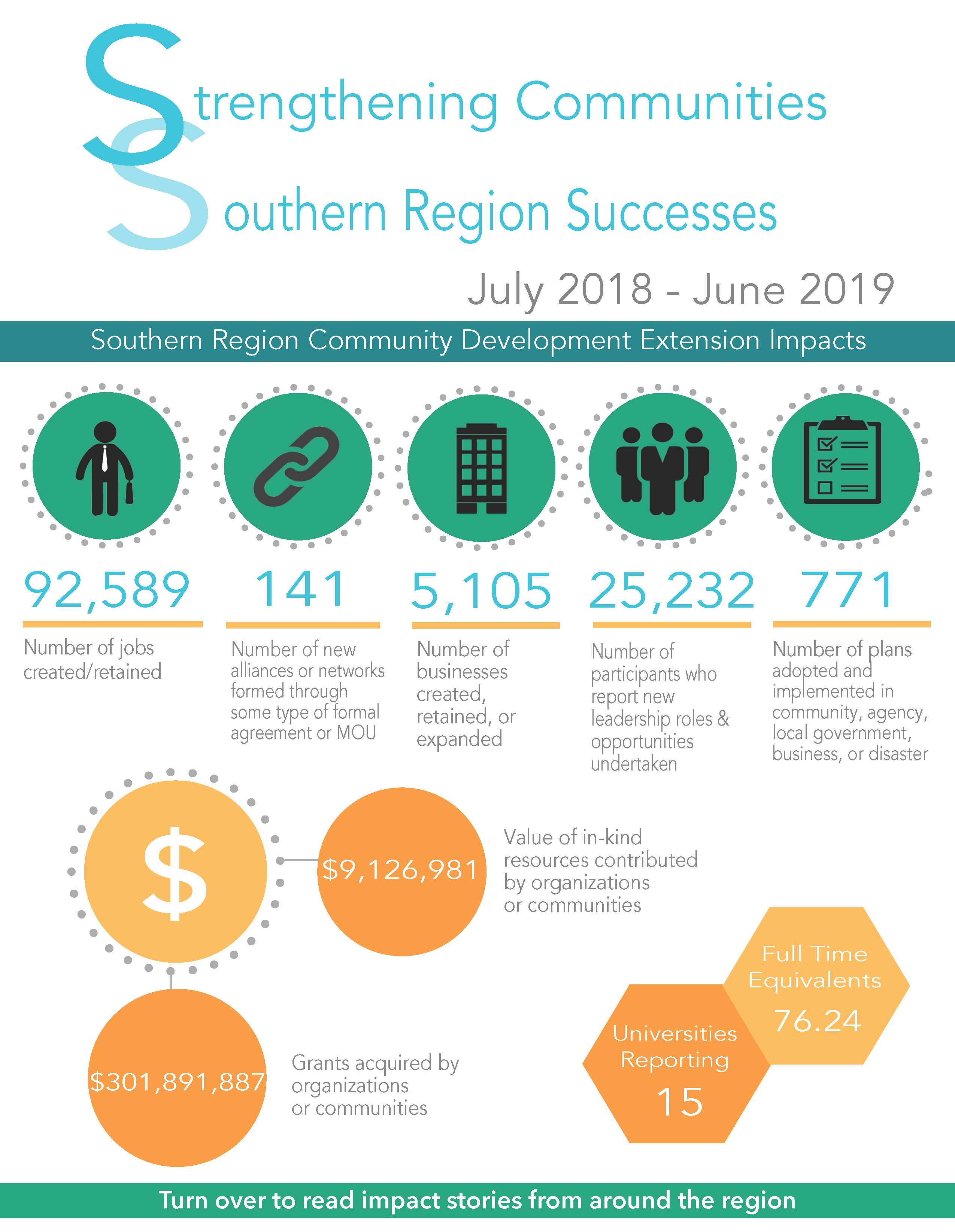 2019 Southern Impact Summary